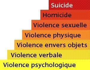 violence varbale,violence physique